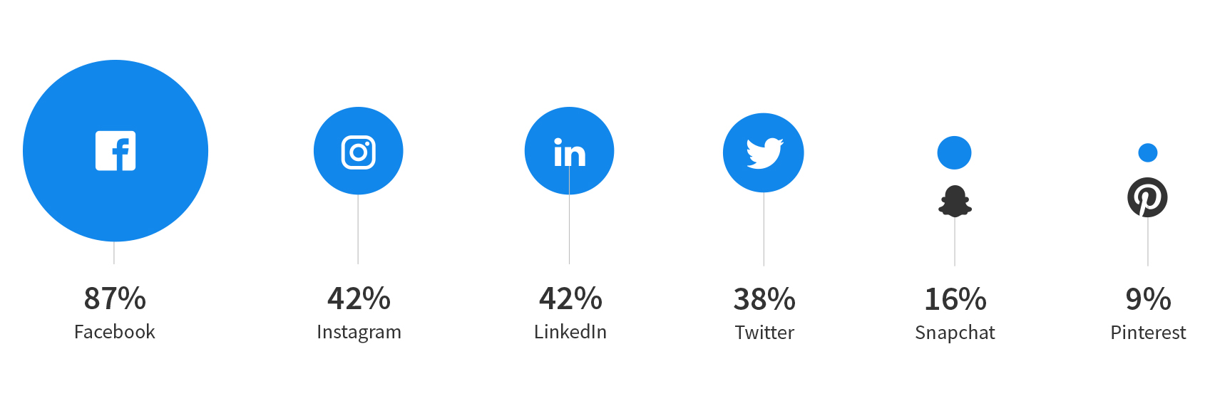 Which social media platforms do coworkers use to connect?