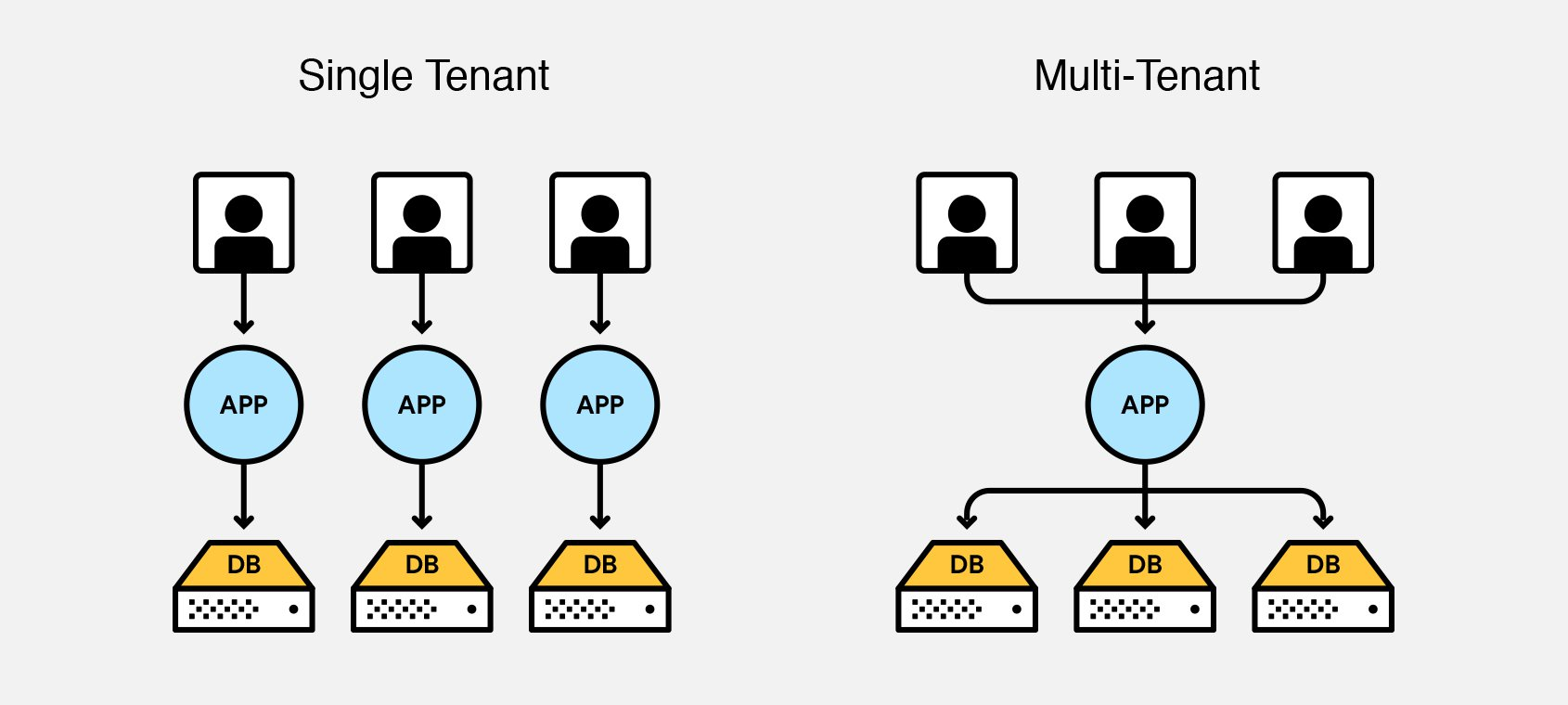 Single tenancy vs multi-tenancy