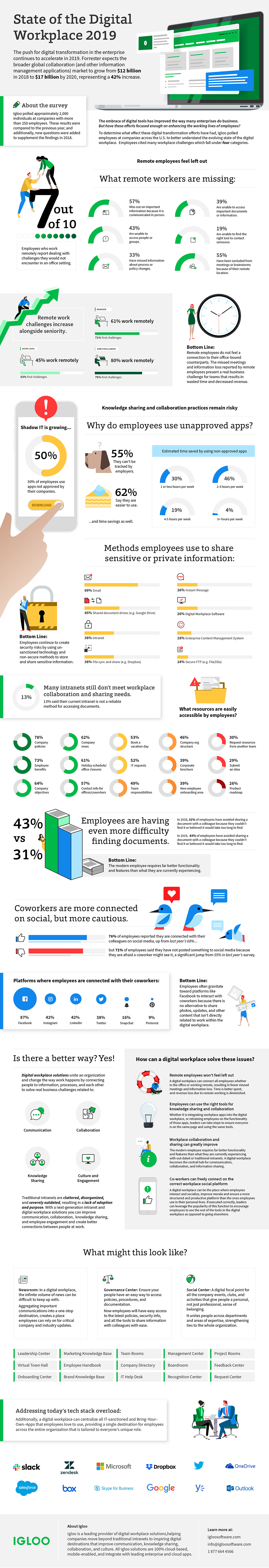 State of the Digital Workplace infographic