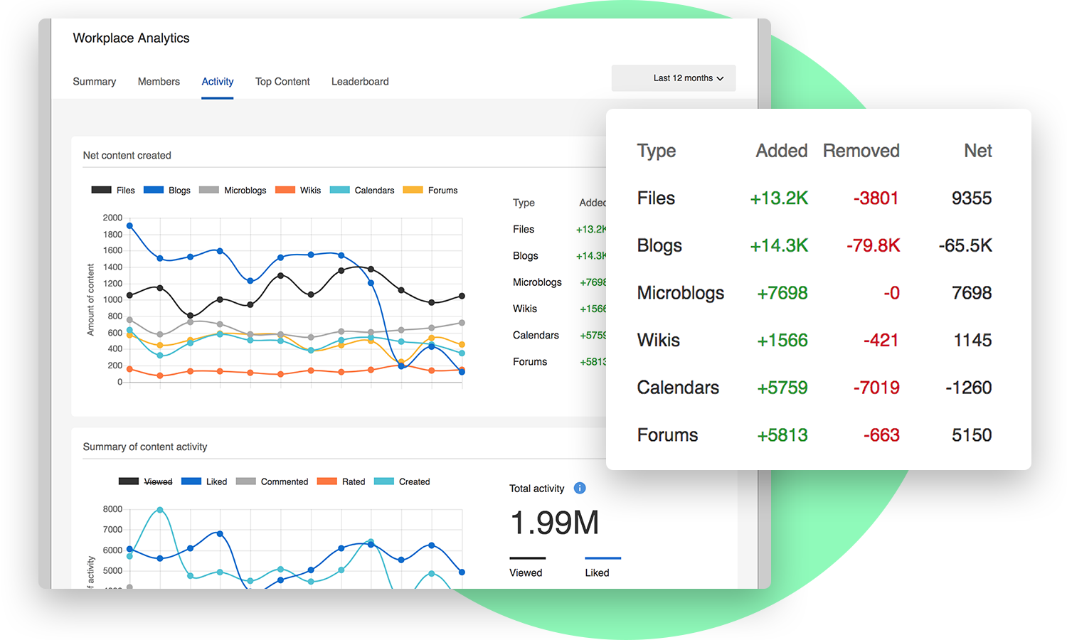 workplace analytics and charts